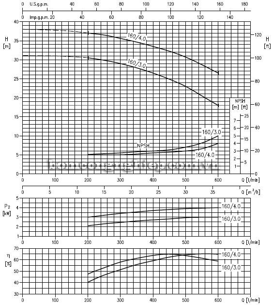 Máy bơm nước ly tâm Ebara LPC 50-160 biểu đồ hoạt động