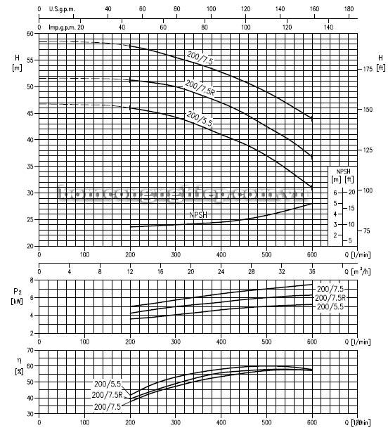 Máy bơm nước ly tâm Ebara LPC 50-200 biểu đồ hoạt động