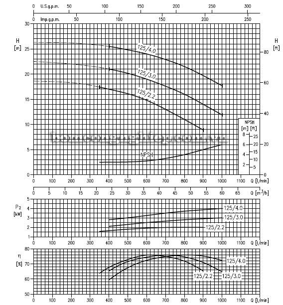 Máy bơm nước ly tâm Ebara LPC 65-125 biểu đồ hoạt động