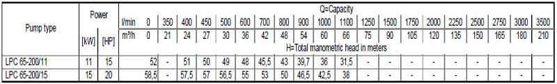 Máy bơm nước ly tâm Ebara LPC 65-200 bảng thông số kỹ thuật