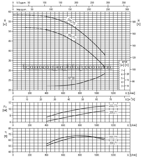 Máy bơm nước ly tâm Ebara LPC 65-200 biểu đồ hoạt động