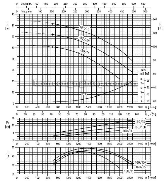 Máy bơm nước ly tâm Ebara LPC 80-160 biểu đồ hoạt động