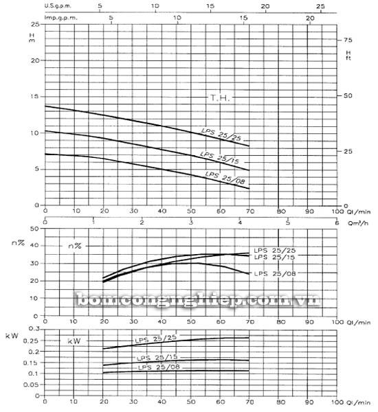Máy bơm nước ly tâm Ebara LPS 25 biểu đồ hoạt động