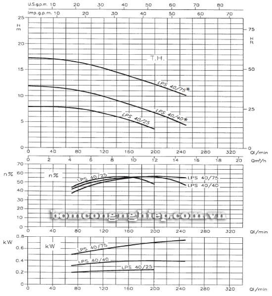 Máy bơm nước ly tâm Ebara LPS 40 biểu đồ hoạt động