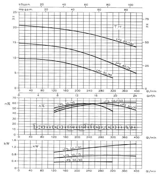 Máy bơm nước ly tâm Ebara LPS 50 biểu đồ hoạt động