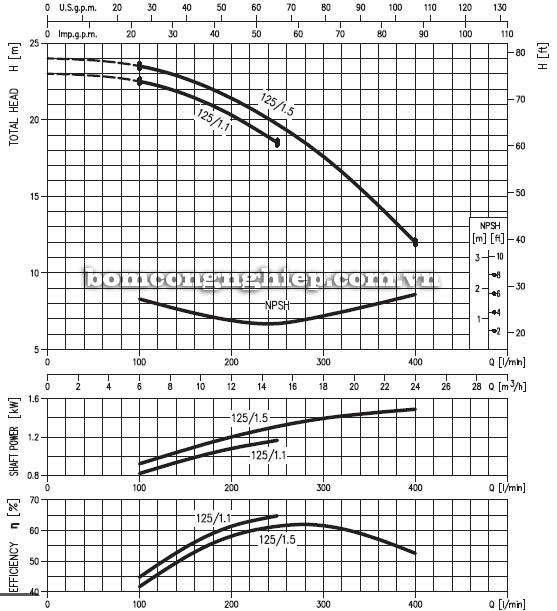 Máy bơm nước ly tâm Ebara MD 32-125 biểu đồ hoạt động