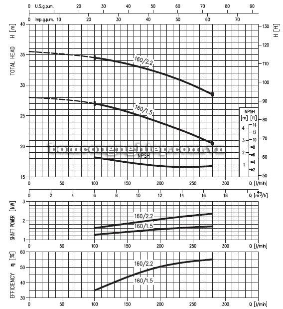 Máy bơm nước ly tâm Ebara MD 32-160 biểu đồ hoạt động
