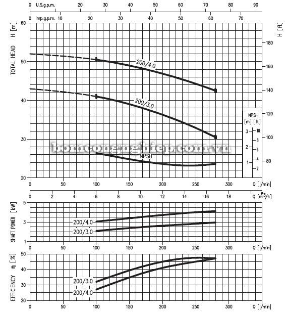 Máy bơm nước ly tâm Ebara MD 32-200 biểu đồ hoạt động