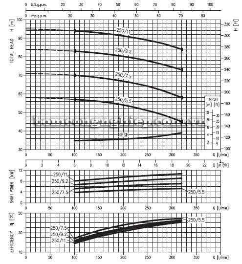 Máy bơm nước ly tâm Ebara MD 32-250 biểu đồ hoạt động