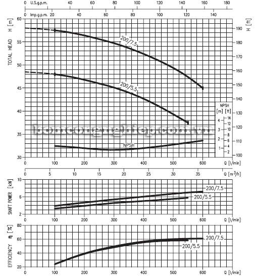 Máy bơm nước ly tâm Ebara MD 40-200 biểu đồ hoạt động