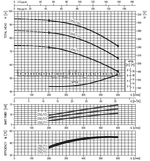 Máy bơm nước ly tâm Ebara MD 40-250 biểu đồ hoạt động