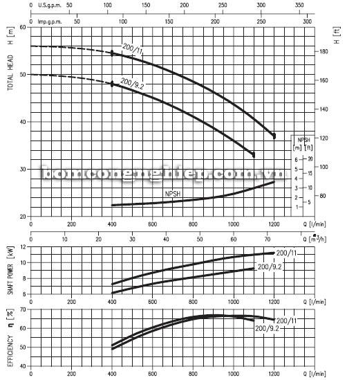 may-bom-nuoc-ly-tam-ebara-md-50-200 biểu đồ hoạt động