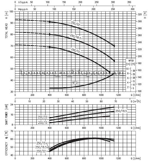 Máy bơm nước ly tâm Ebara MD 50-250 biểu đồ hoạt động