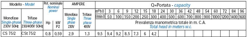 Máy bơm nước ly tâm Matra CS 75 bảng thông số kỹ thuật