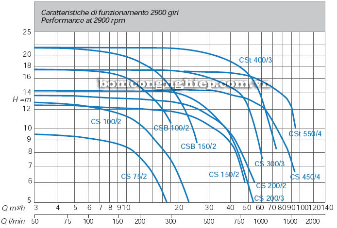 Máy bơm nước ly tâm Matra CS 75 biểu đồ hoạt động