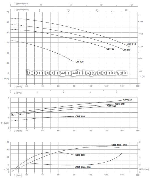 Máy bơm nước ly tâm Pentax CB 100 biểu đồ hoạt động