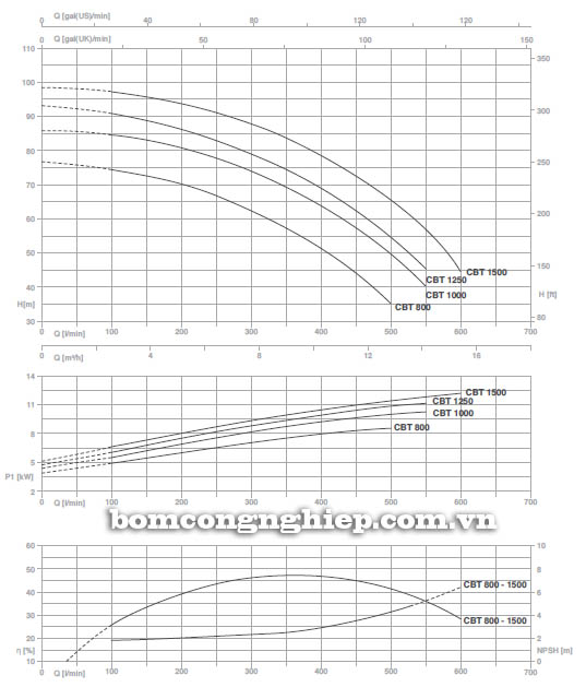 Máy bơm nước ly tâm Pentax CB 1250 biểu đồ hoạt động