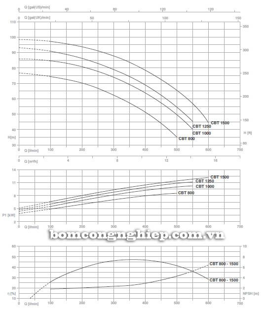 Máy bơm nước ly tâm Pentax CB 1500 biểu đồ hoạt động