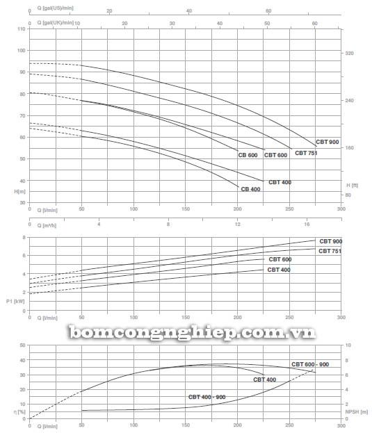 Máy bơm nước ly tâm Pentax CB 400 biểu đồ hoạt động