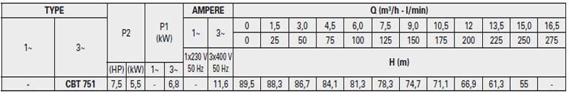 Máy bơm nước ly tâm Pentax CB 751 bảng thông số kỹ thuật