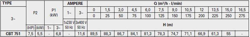 Máy bơm nước ly tâm Pentax CBT 751 bảng thông số kỹ thuật