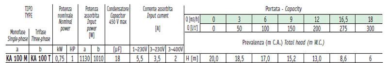 Máy bơm nước ly tâm Sealand KA 100 bảng thông số kỹ thuật