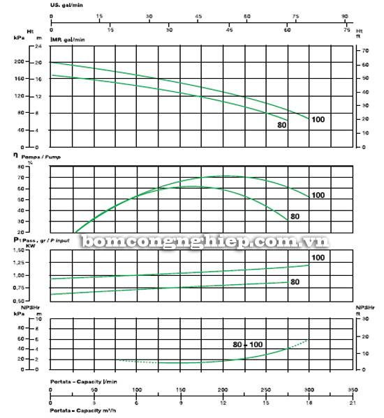 Máy bơm nước ly tâm Sealand KA 100 biểu đồ hoạt động