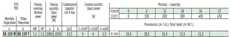 Máy bơm nước ly tâm Sealand KA 150 bảng thông số kỹ thuật