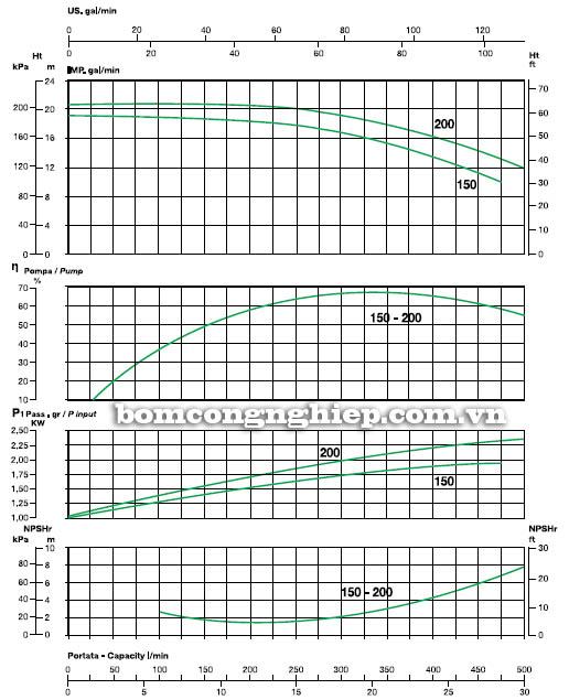 Máy bơm nước ly tâm Sealand KA 150 biểu đồ hoạt động