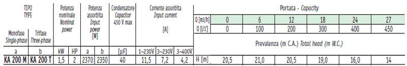 Máy bơm nước ly tâm Sealand KA 200 bảng thông số kỹ thuật