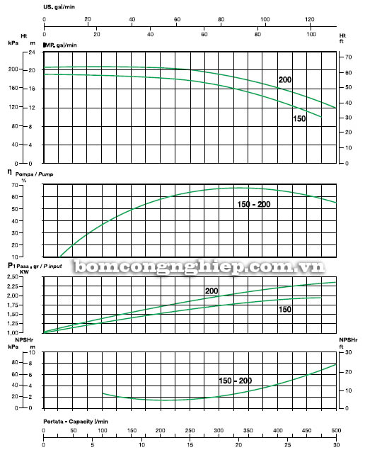 Máy bơm nước ly tâm Sealand KA 200 biểu đồ hoạt động
