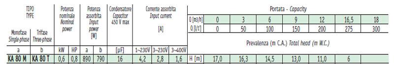 Máy bơm nước ly tâm Sealand KA 80 bảng thông số kỹ thuật