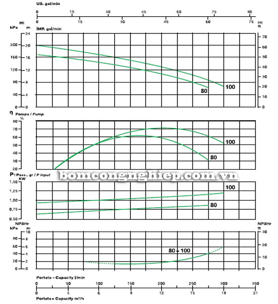 Máy bơm nước ly tâm Sealand KA 80 biểu đồ hoạt động