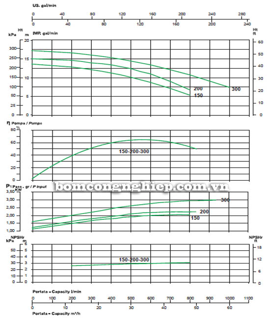 Máy bơm nước ly tâm Sealand KL 150 biểu đồ hoạt động