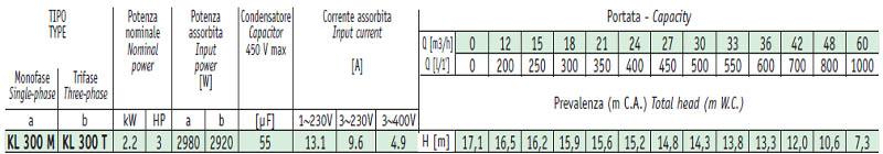 Máy bơm nước ly tâm Sealand KL 300 bảng thông số kỹ thuật