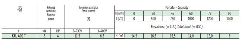 Máy bơm nước ly tâm Sealand KXL 400 bảng thông số kỹ thuật
