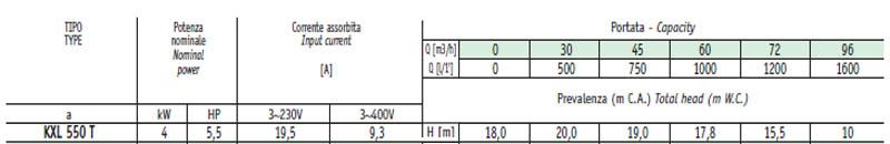 Máy bơm nước ly tâm Sealand KXL 550 bảng thông số kỹ thuật