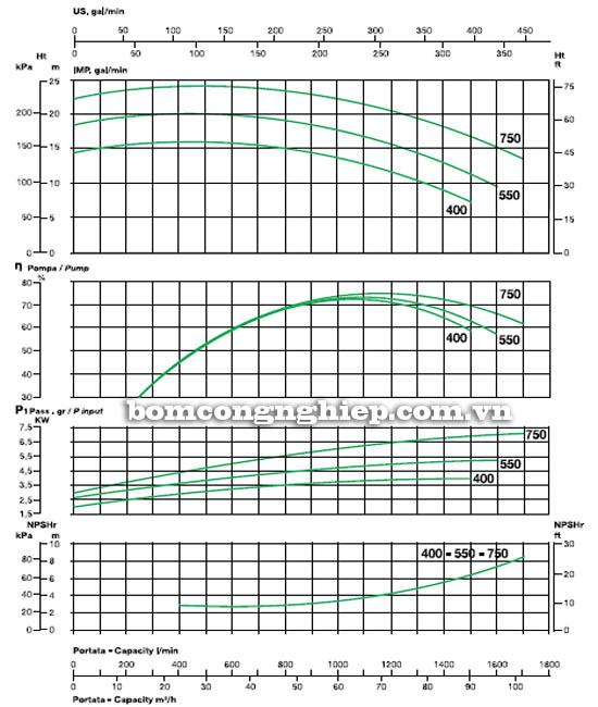 Máy bơm nước ly tâm Sealand KXL 750 biểu đồ hoạt động