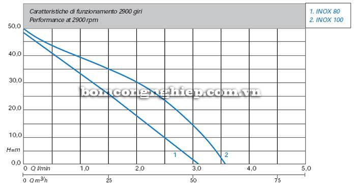 Máy bơm nước Matra INOX-100 biểu đồ hoạt động