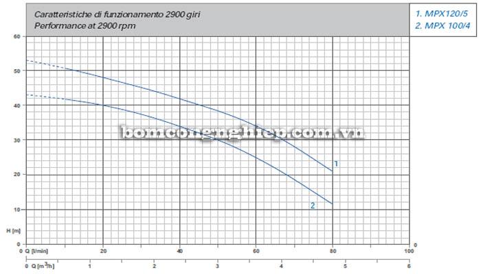 Máy bơm nước Matra INOX-200 biểu đồ hoạt động