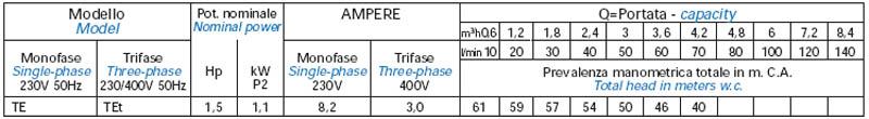 Máy bơm nước Matra TE-JET bảng thông số kỹ thuật