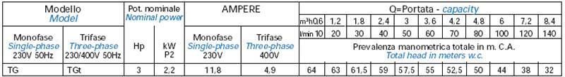 Máy bơm nước Matra TG-JET bảng thông số kỹ thuật
