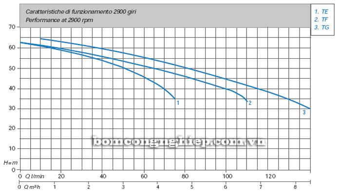 Máy bơm nước Matra TG-JET biểu đồ hoạt động