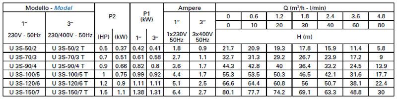 Máy bơm nước Matra ULTRA-3S bảng thông số kỹ thuật