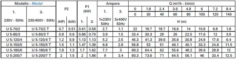 Máy bơm nước Matra ULTRA-5 bảng thông số kỹ thuật