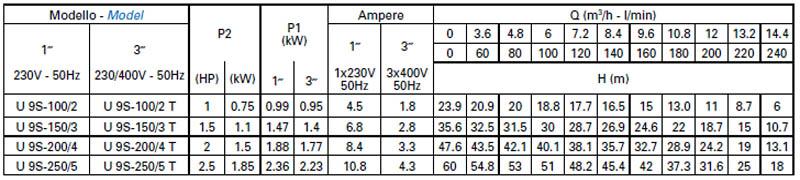 Máy bơm nước Matra ULTRA-9S bảng thông số kỹ thuật