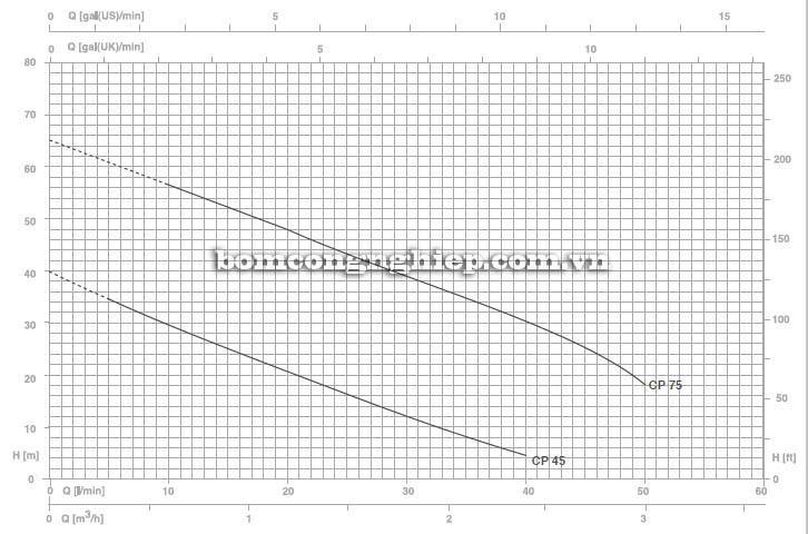 Máy bơm nước Pentax CP 75 biểu đồ hoạt động