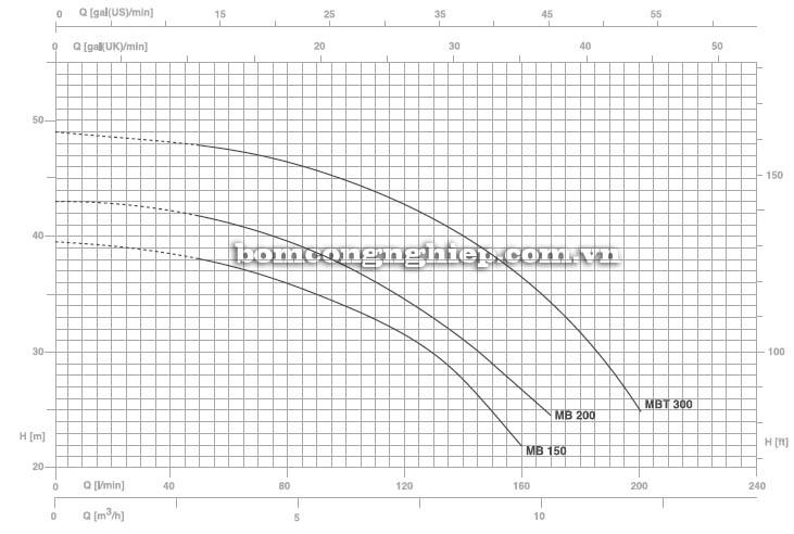 Máy bơm nước Pentax MB 200 biểu đồ hoạt động