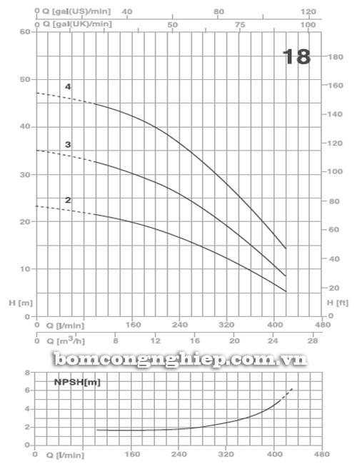 Máy bơm nước Pentax ULTRA 18 biểu đồ hoạt động