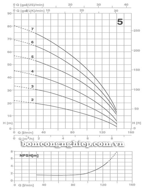 Máy bơm nước Pentax ULTRA 5 biểu đồ hoạt động
